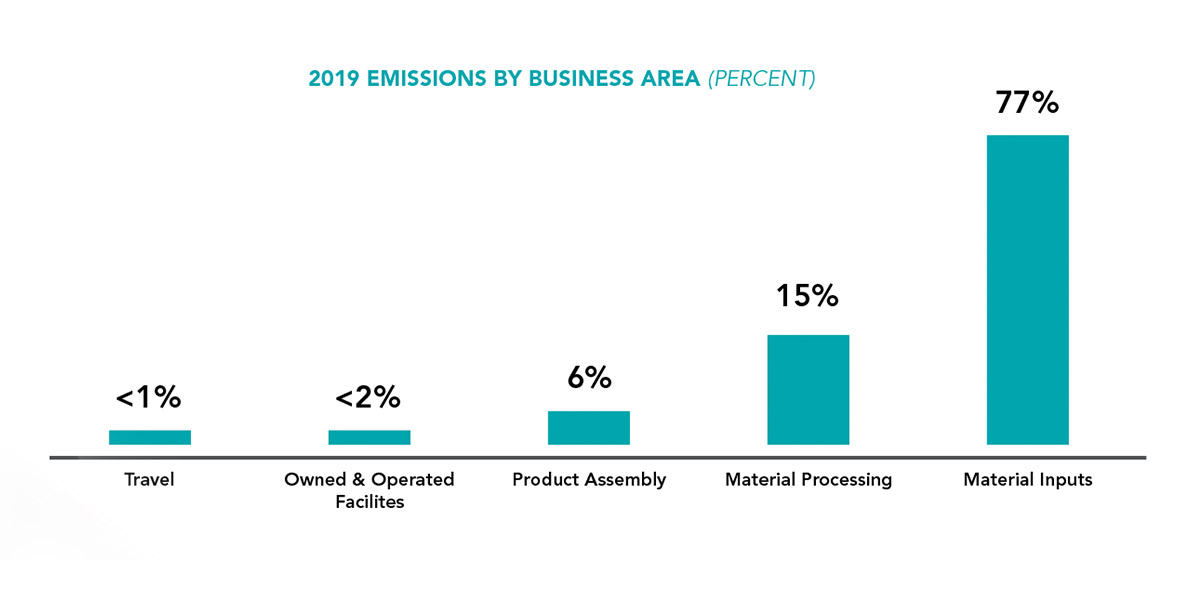 2019 Emissions by area chart
