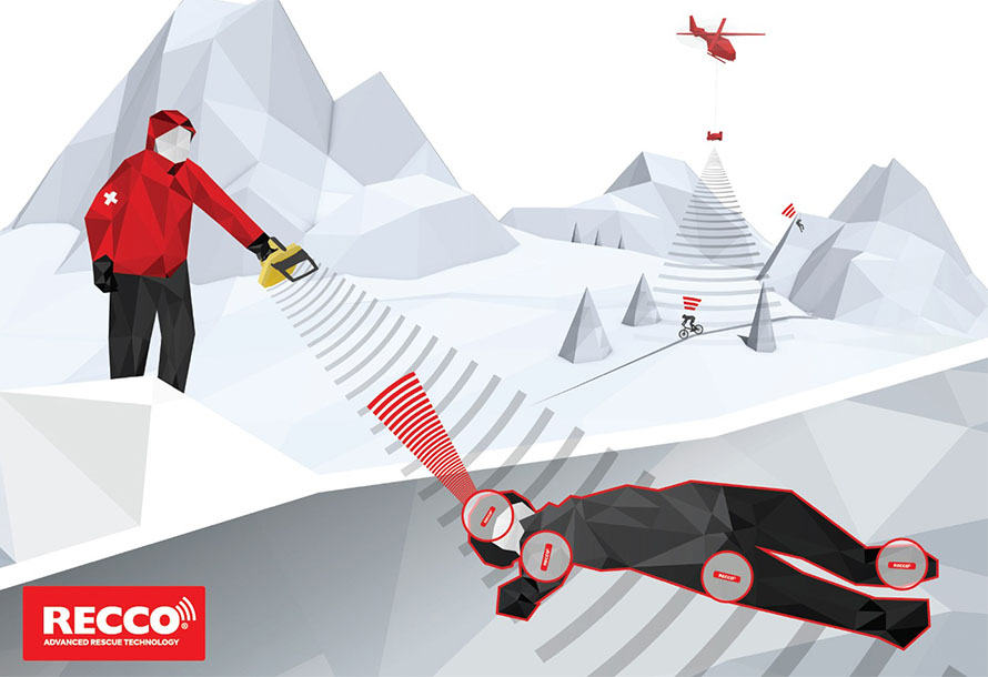 RECCO diagram illustrating how the Advanced Rescue Technology works using radar- Rescuer can detect person under snow pack, helicopters scanning and seeing people below in RECCO gear.