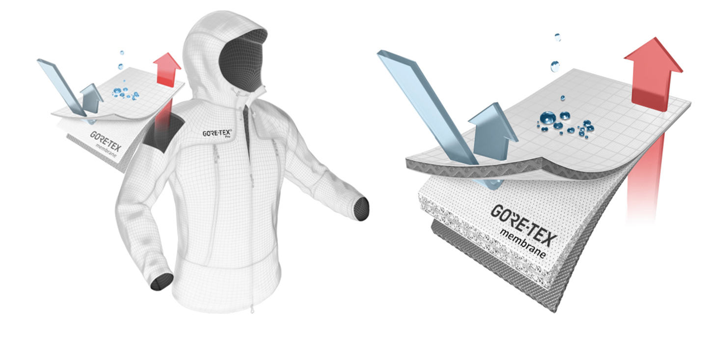 GORE-TEX PRO Technology diagram